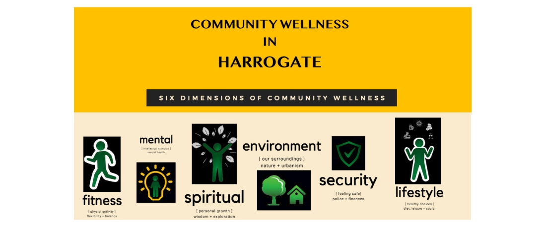 Celebrate the six dimension of community wellness in the beautiful spa town of Harrogate